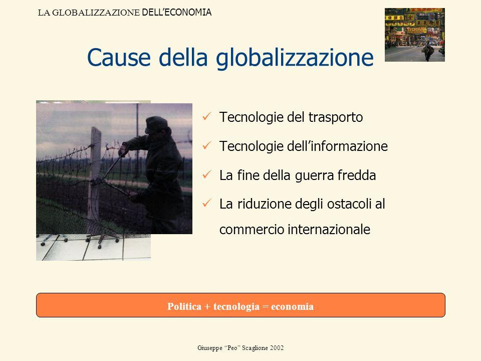 LA GLOBALIZZAZIONE DELLECONOMIA Giuseppe Peo Scaglione 2002 Cause della globalizzazione Tecnologie del trasporto Tecnologie dellinformazione La fine d