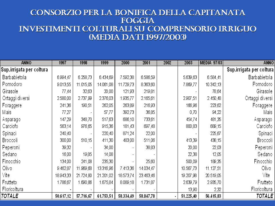 Consorzio per la Bonifica della Capitanata Foggia investimenti colturali su comprensorio irriguo (media dati 1997/2003)