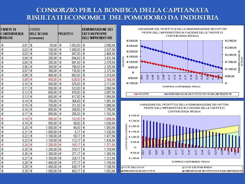 Consorzio per la Bonifica della Capitanata Risultati economici del pomodoro da industria