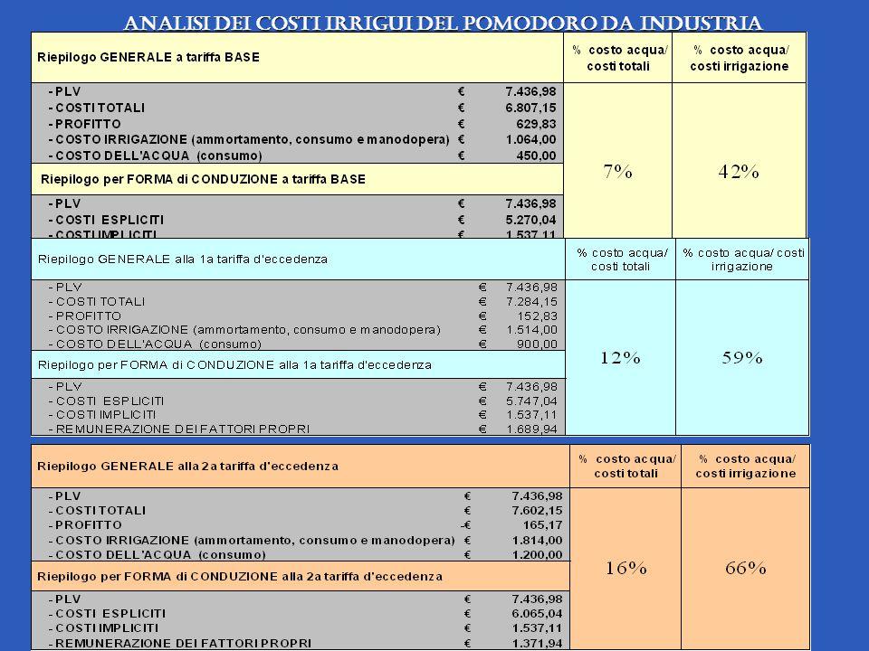 Analisi dei costi irrigui del pomodoro da industria Analisi dei costi irrigui del pomodoro da industria
