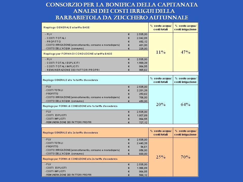 Consorzio per la Bonifica della Capitanata analisi dei costi irrigui della barbabietola da zucchero autunnale