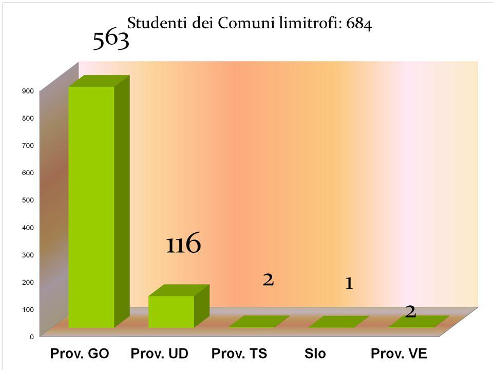 Studenti dei Comuni limitrofi: 684