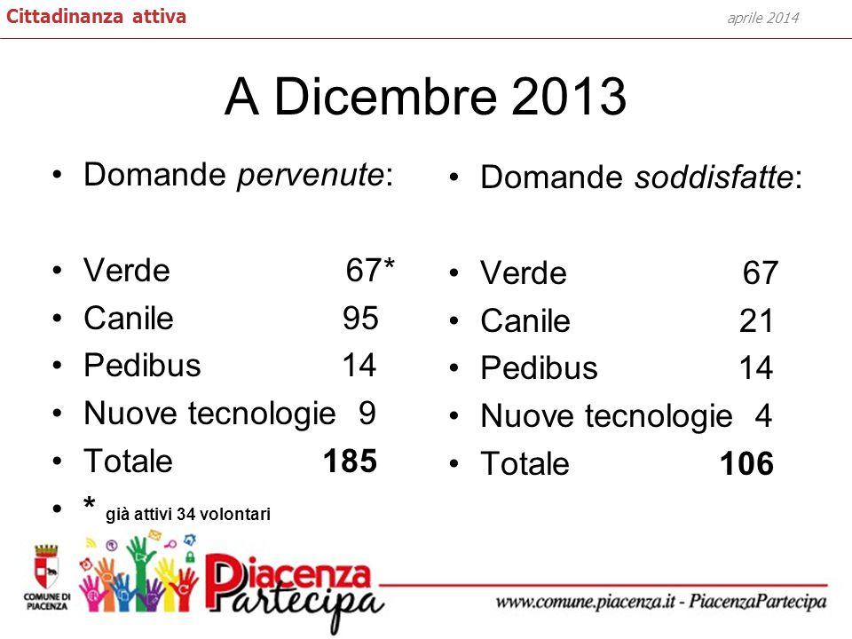 A Dicembre 2013 Domande soddisfatte: Verde 67 Canile 21 Pedibus 14 Nuove tecnologie 4 Totale 106 aprile 2014 Cittadinanza attiva Domande pervenute: Ve