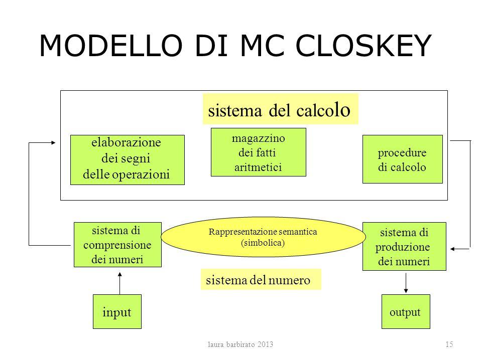 MODELLO DI MC CLOSKEY sistema di comprensione dei numeri sistema di produzione dei numeri input output magazzino dei fatti aritmetici procedure di cal