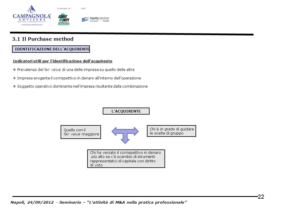 22 3.1 Il Purchase method Napoli, 24/09/2012 - Seminario – Lattività di M&A nella pratica professionale LACQUIRENTE Quello con il fair value maggiore