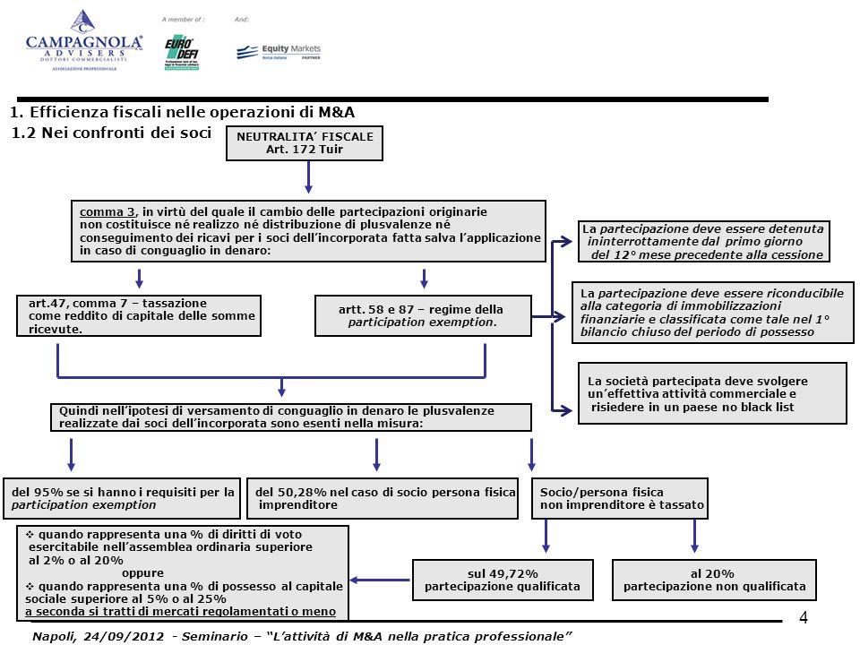 4 1. Efficienza fiscali nelle operazioni di M&A 1.2 Nei confronti dei soci Napoli, 24/09/2012 - Seminario – Lattività di M&A nella pratica professiona