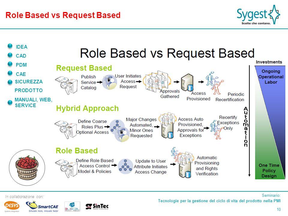 Seminario: Tecnologie per la gestione del ciclo di vita del prodotto nella PMI 10 In collaborazione con: IDEA CAD PDM CAE SICUREZZA PRODOTTO MANUALI, WEB, SERVICE Role Based vs Request Based