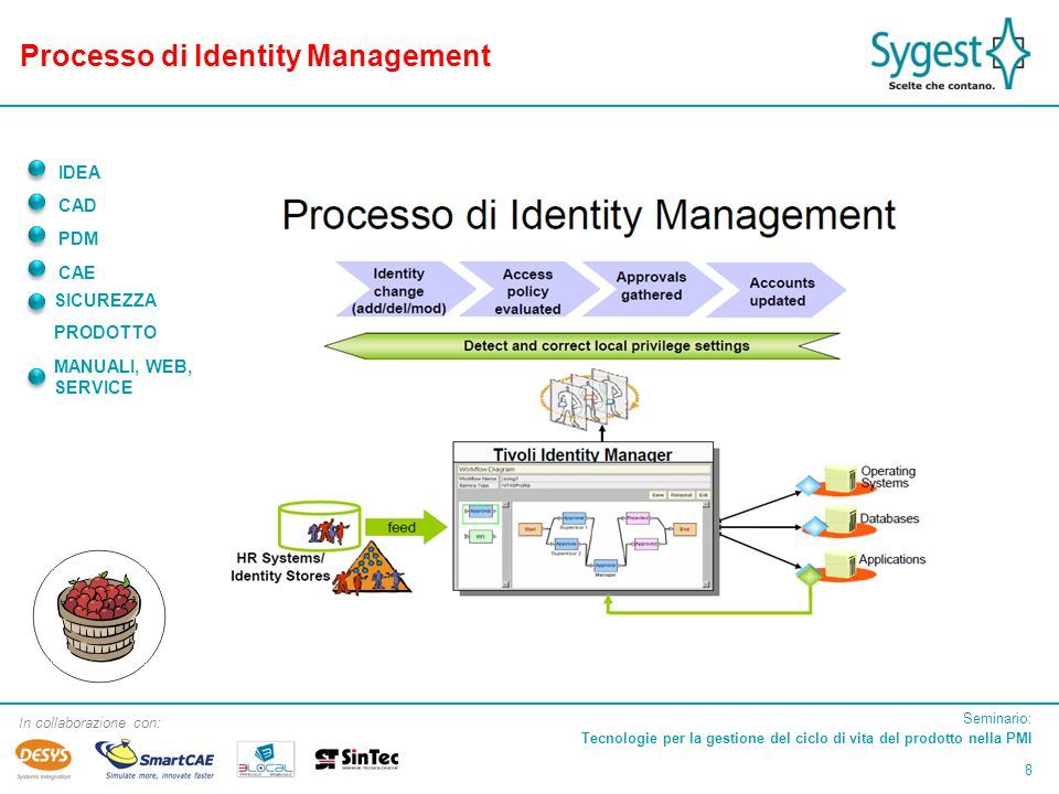 Seminario: Tecnologie per la gestione del ciclo di vita del prodotto nella PMI 8 In collaborazione con: IDEA CAD PDM CAE SICUREZZA PRODOTTO MANUALI, WEB, SERVICE Processo di Identity Management
