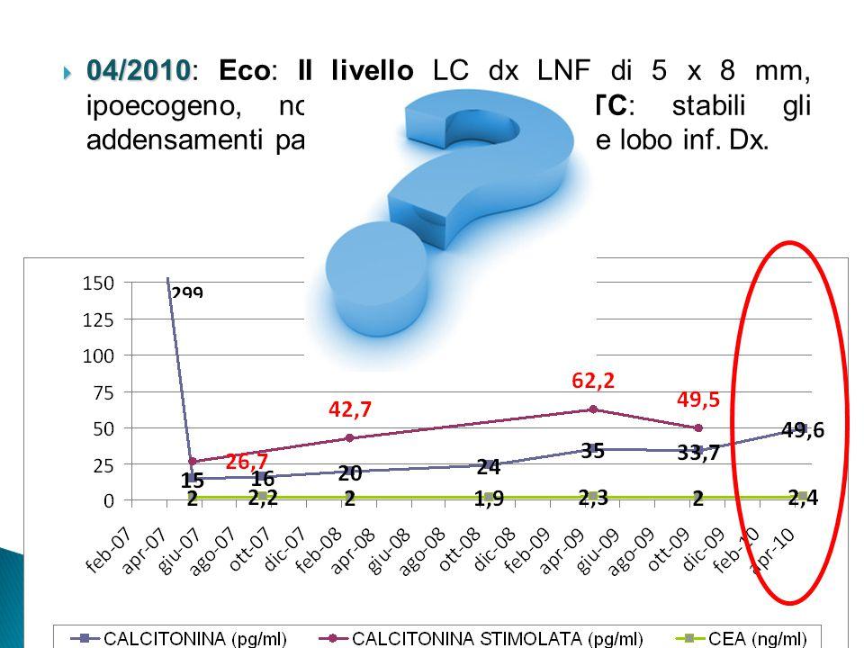 04/2010 04/2010: Eco: II livello LC dx LNF di 5 x 8 mm, ipoecogeno, non vascolarizzato. TC: stabili gli addensamenti parenchimali lobo medio e lobo in