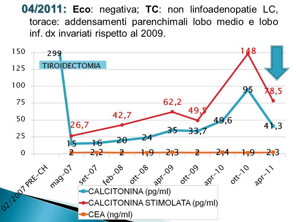 04/2011: 04/2011: Eco: negativa; TC: non linfoadenopatie LC, torace: addensamenti parenchimali lobo medio e lobo inf. dx invariati rispetto al 2009.