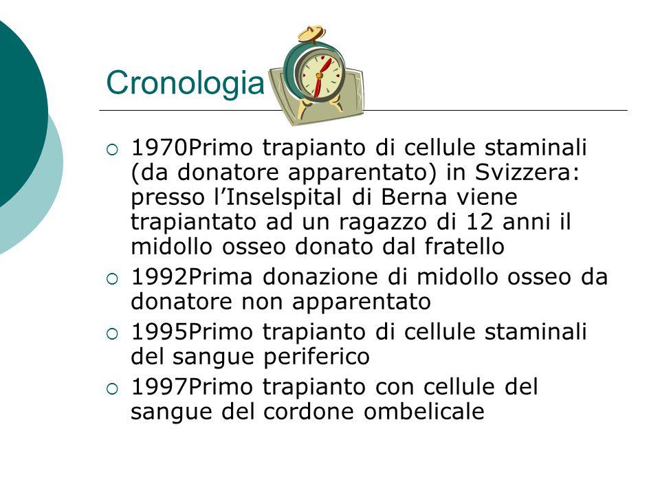Cronologia 1970Primo trapianto di cellule staminali (da donatore apparentato) in Svizzera: presso lInselspital di Berna viene trapiantato ad un ragazz