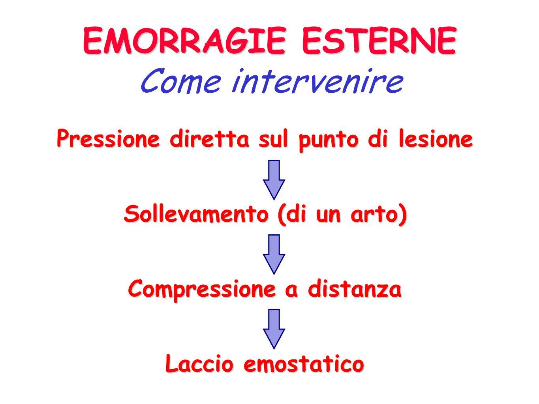 EMORRAGIEClassificazione ESTERNE ESTERNE INTERNE INTERNE ESTERIORIZZATE ESTERIORIZZATE ATTENZIONE! La gravità di una emorragia dipende da quanto sangu