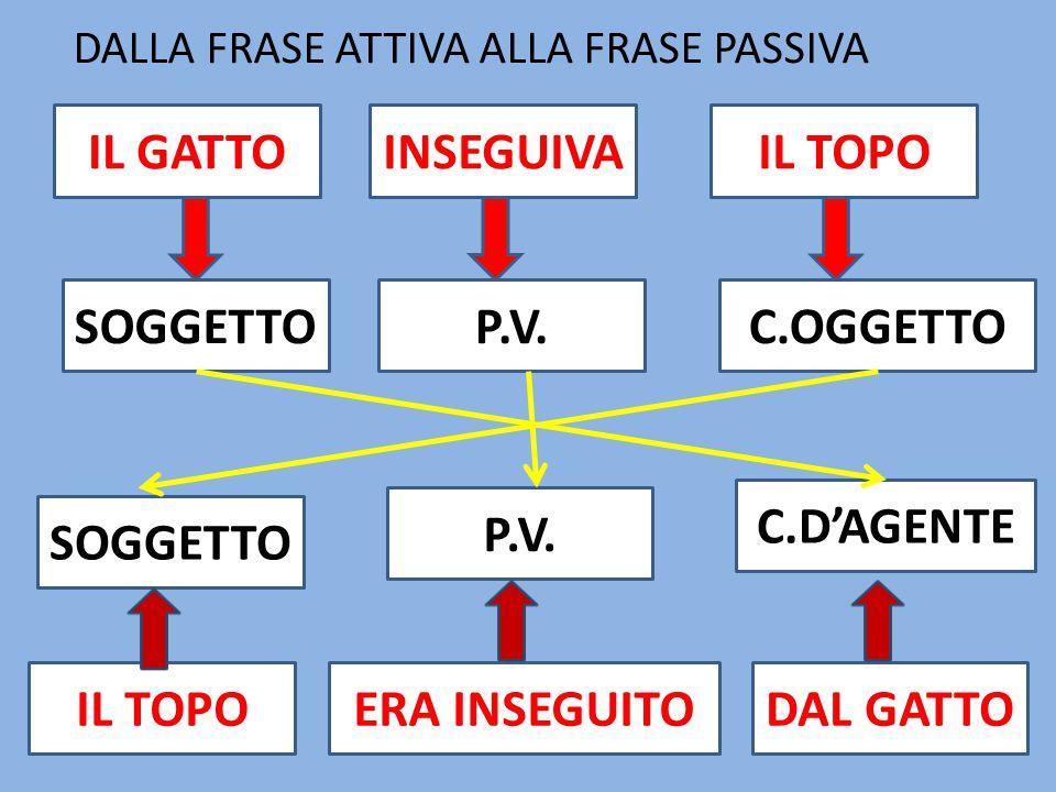 IL GATTOINSEGUIVAIL TOPO SOGGETTOP.V.C.OGGETTO P.V. SOGGETTO DAL GATTOERA INSEGUITOIL TOPO C.DAGENTE DALLA FRASE ATTIVA ALLA FRASE PASSIVA