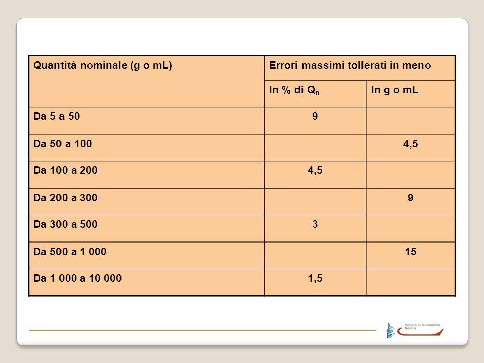 Quantità nominale (g o mL)Errori massimi tollerati in meno In % di Q n In g o mL Da 5 a 509 Da 50 a 1004,5 Da 100 a 2004,5 Da 200 a 3009 Da 300 a 5003