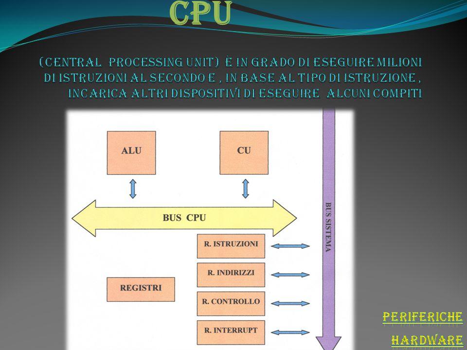 elaborazione Cpu Quando il computer elabora attraverso circuiti elettronici che lo compongono