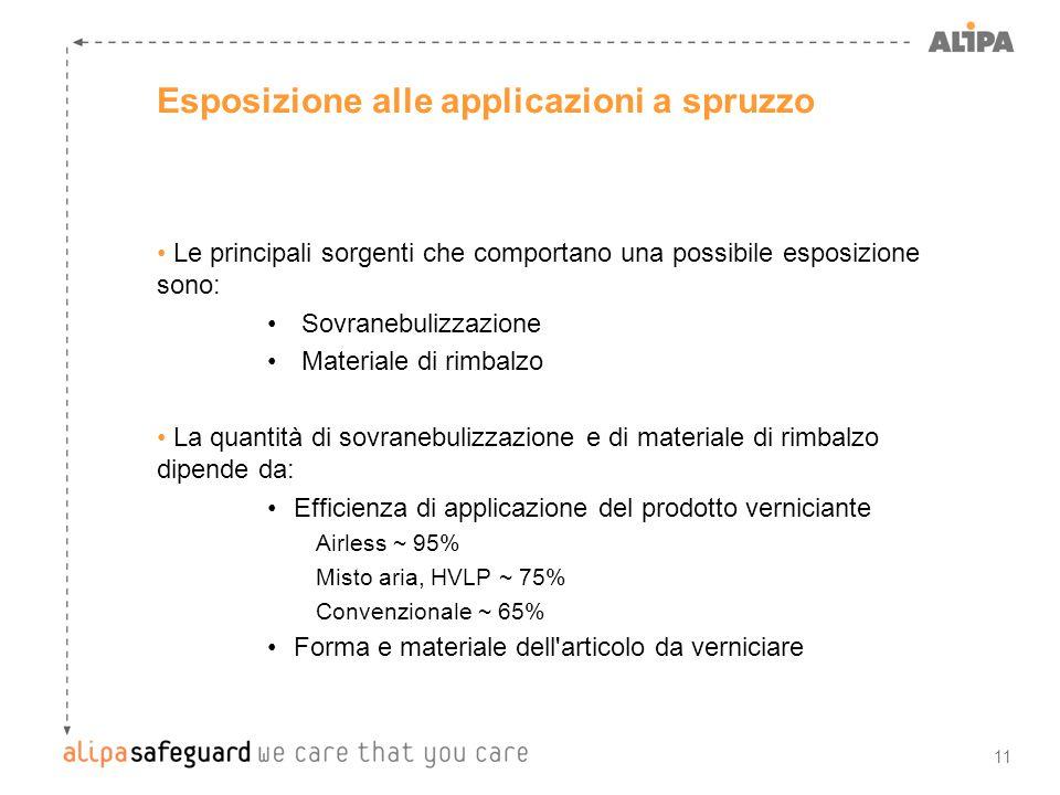 11 Esposizione alle applicazioni a spruzzo Le principali sorgenti che comportano una possibile esposizione sono: Sovranebulizzazione Materiale di rimb