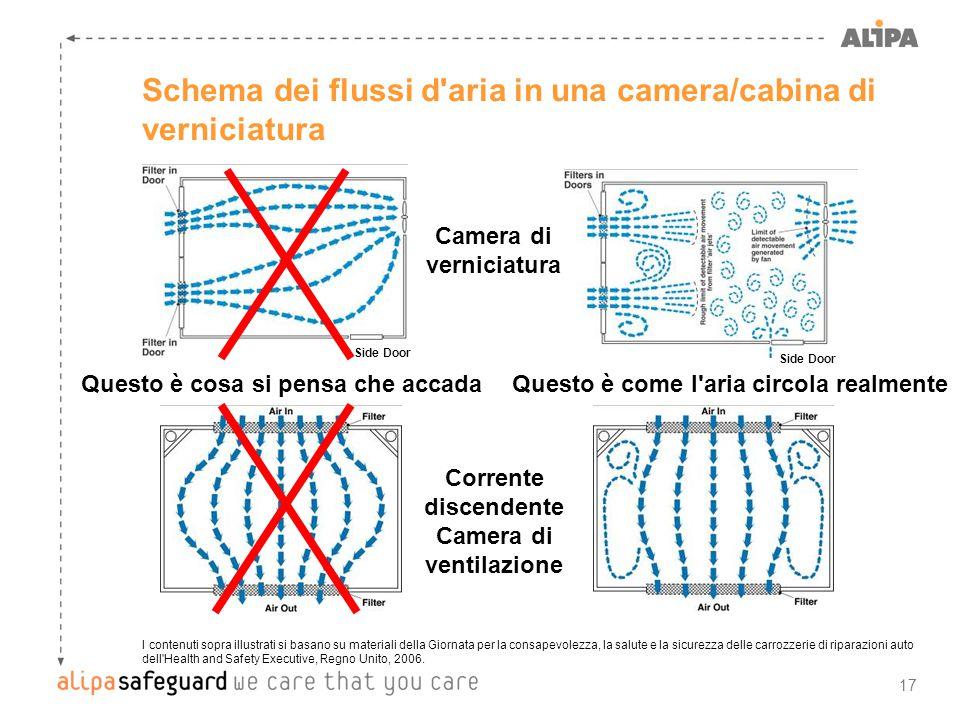 17 Schema dei flussi d'aria in una camera/cabina di verniciatura I contenuti sopra illustrati si basano su materiali della Giornata per la consapevole