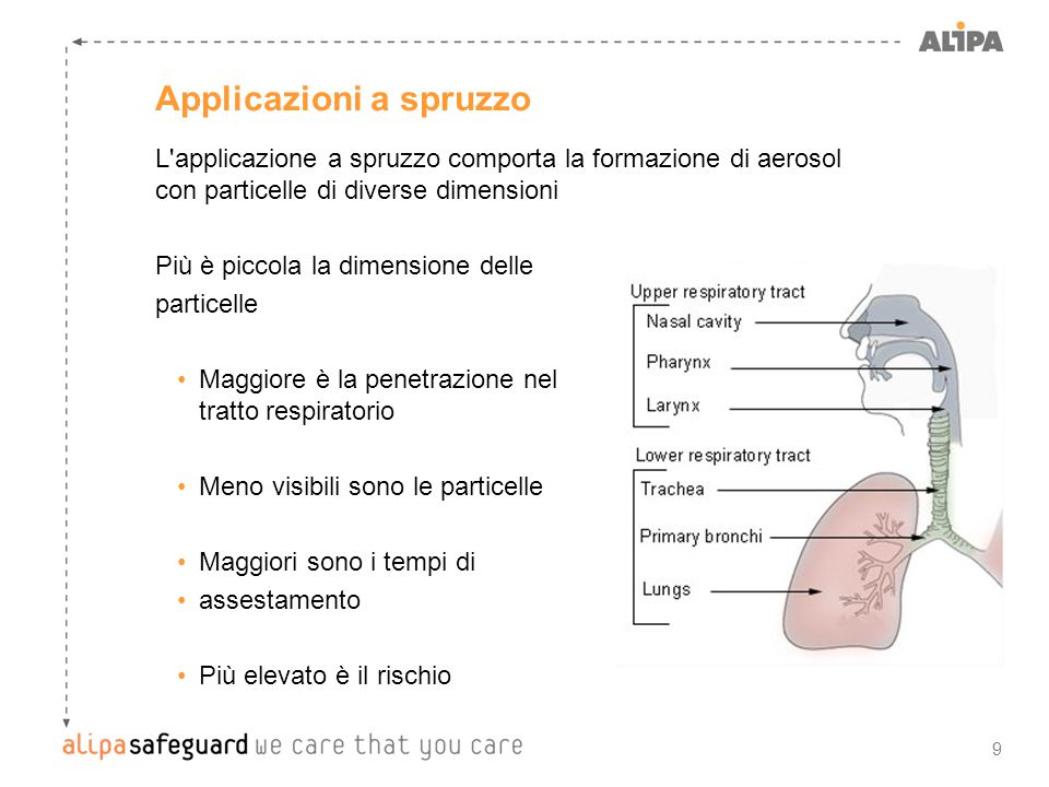 9 Applicazioni a spruzzo L'applicazione a spruzzo comporta la formazione di aerosol con particelle di diverse dimensioni Più è piccola la dimensione d