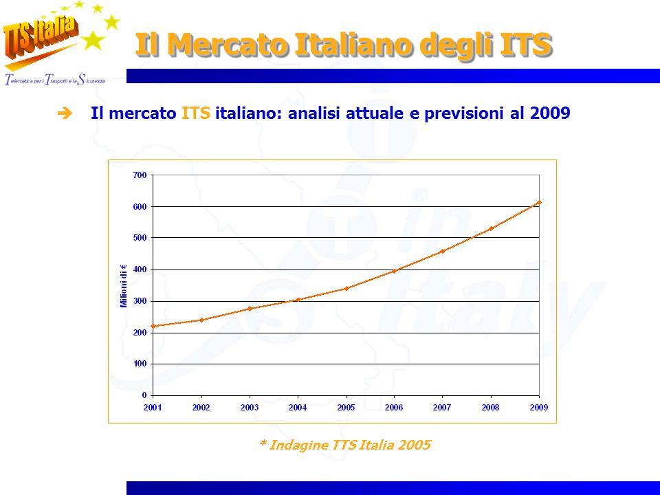 Il Mercato Italiano degli ITS Il mercato ITS italiano: analisi attuale e previsioni al 2009 * Indagine TTS Italia 2005