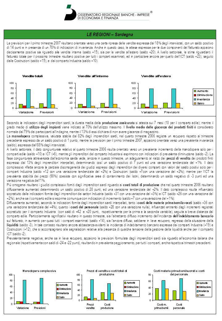 LE REGIONI – Sardegna Le previsioni per il primo trimestre 2007 risultano orientate verso una certa ripresa delle vendite espressa dal 18% degli intervistati, con un saldo positivo di 14 punti e in presenza di un 78% di indicazioni di invarianza.