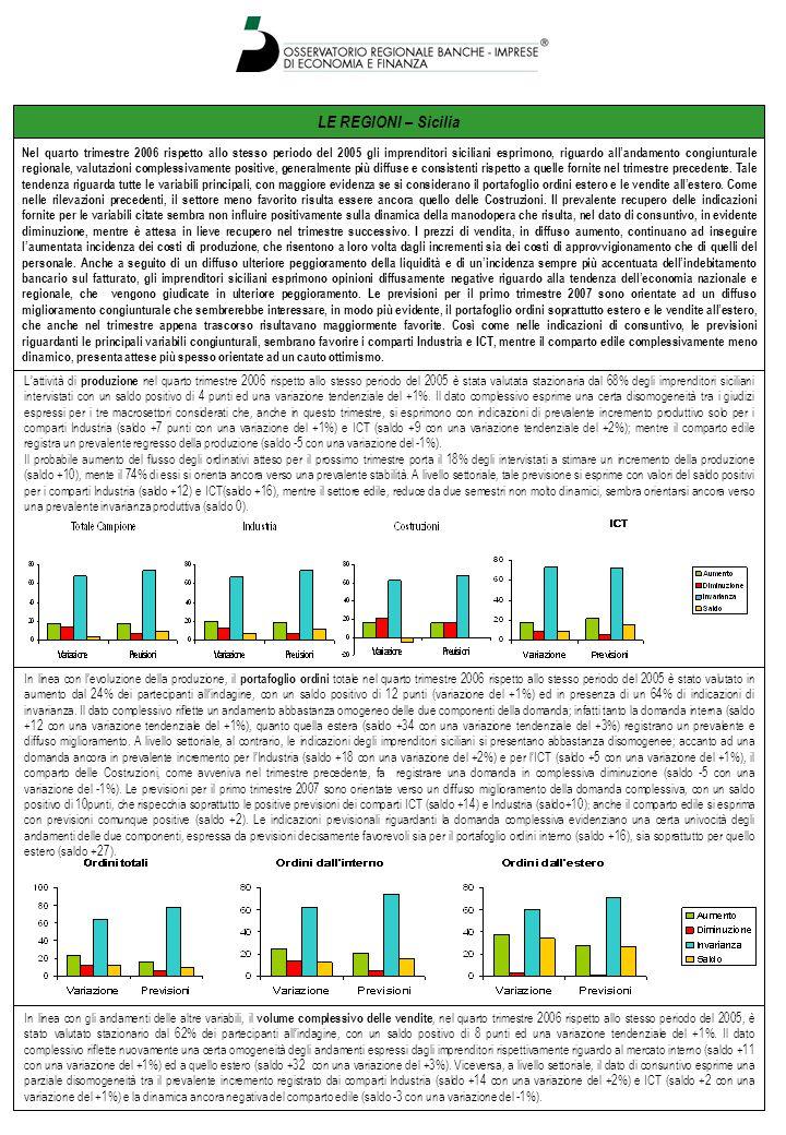 LE REGIONI – Sicilia Lattività di produzione nel quarto trimestre 2006 rispetto allo stesso periodo del 2005 è stata valutata stazionaria dal 68% degli imprenditori siciliani intervistati con un saldo positivo di 4 punti ed una variazione tendenziale del +1%.