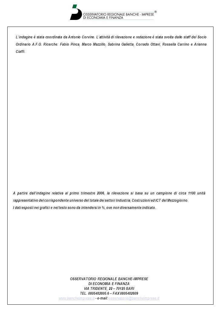 OSSERVATORIO REGIONALE BANCHE-IMPRESE DI ECONOMIA E FINANZA VIA TRIDENTE, 22 – 70125 BARI TEL. 0805482805.6 – FAX 0805482809 www.bancheimprese.itwww.b