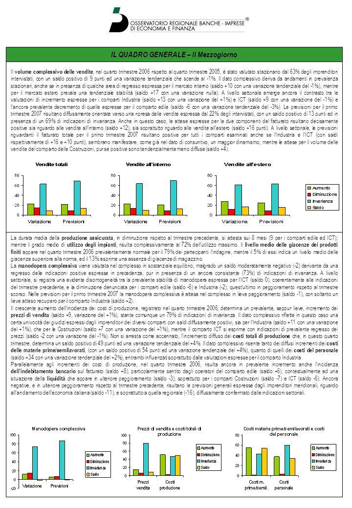 IL QUADRO GENERALE – Il Mezzogiorno La durata media della produzione assicurata, in diminuzione rispetto al trimestre precedente, si attesta sui 8 mesi (9 per i comparti edile ed ICT); mentre il grado medio di utilizzo degli impianti, risulta complessivamente al 72% dellutilizzo massimo.