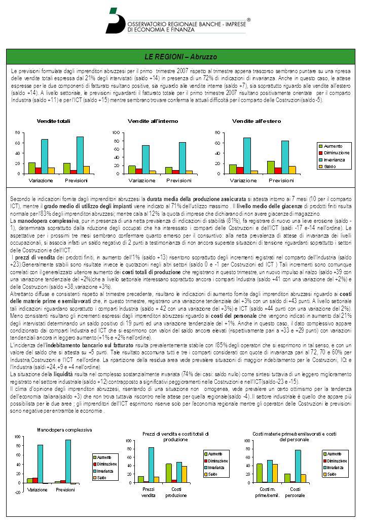 LE REGIONI – Abruzzo Le previsioni formulate dagli imprenditori abruzzesi per il primo trimestre 2007 rispetto al trimestre appena trascorso sembrano puntare su una ripresa delle vendite totali espressa dal 21% degli intervistati (saldo +14) in presenza di un 72% di indicazioni di invarianza.