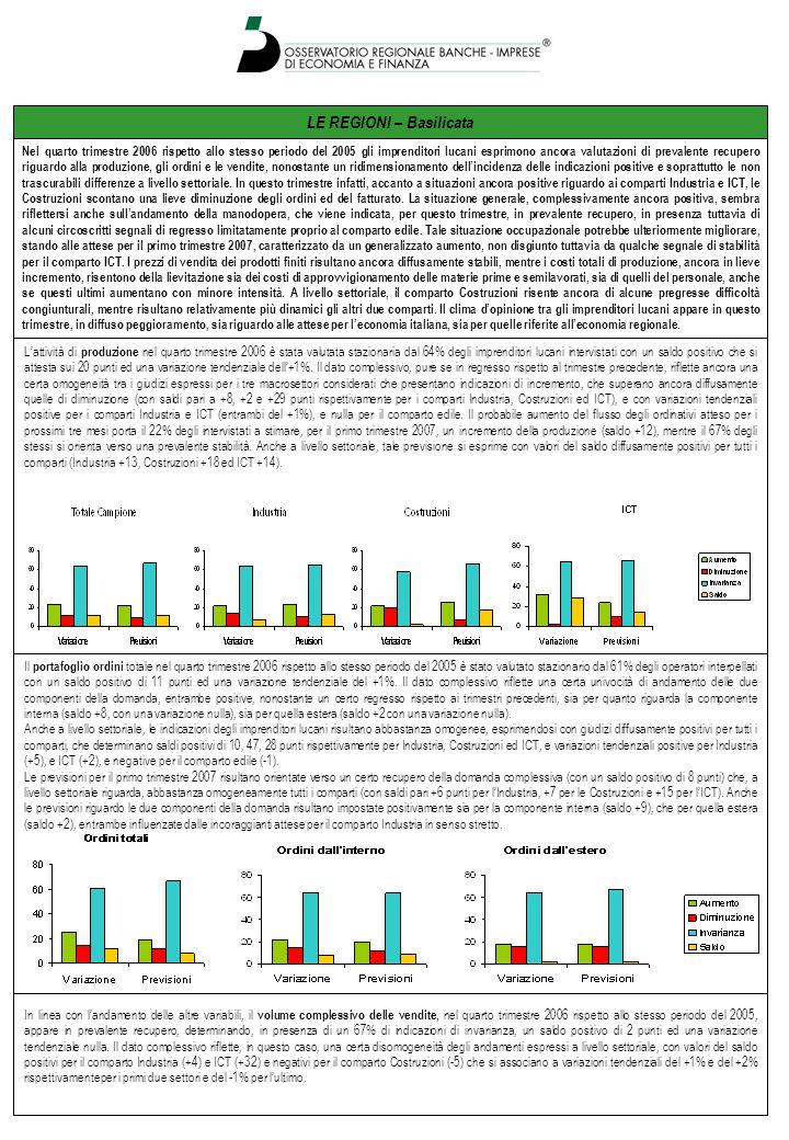 LE REGIONI – Basilicata Lattività di produzione nel quarto trimestre 2006 è stata valutata stazionaria dal 64% degli imprenditori lucani intervistati