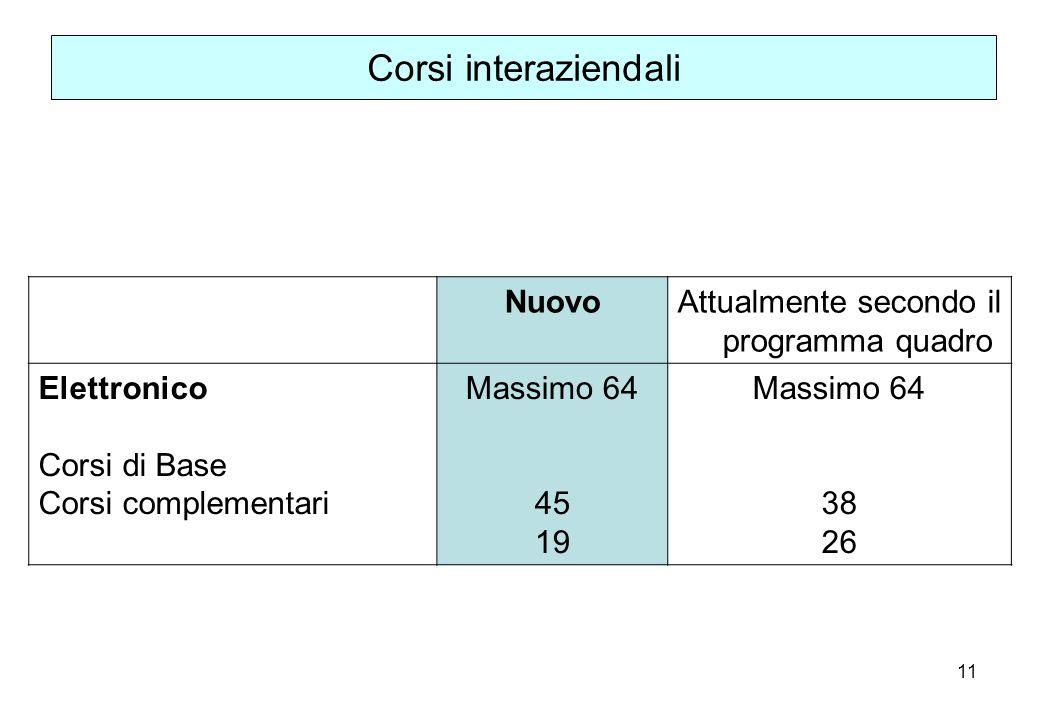 11 Corsi interaziendali NuovoAttualmente secondo il programma quadro Elettronico Corsi di Base Corsi complementari Massimo 64 45 19 Massimo 64 38 26