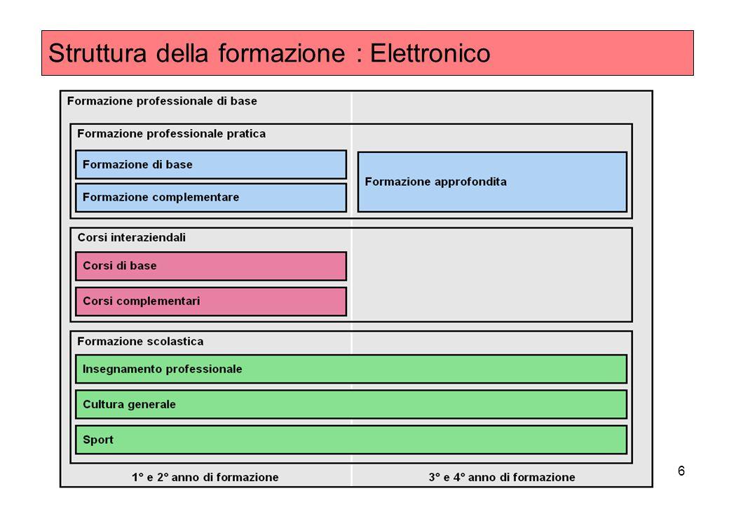 6 Struttura della formazione : Elettronico