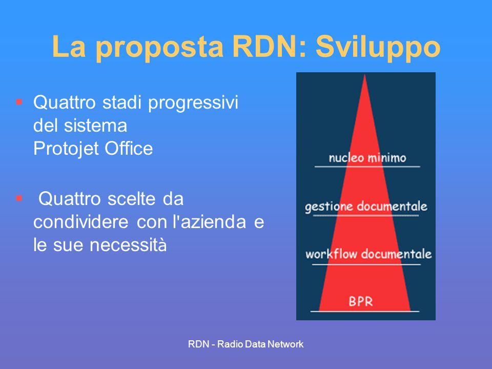 RDN - Radio Data Network La proposta RDN: Sviluppo Quattro stadi progressivi del sistema Protojet Office Quattro scelte da condividere con l ' azienda