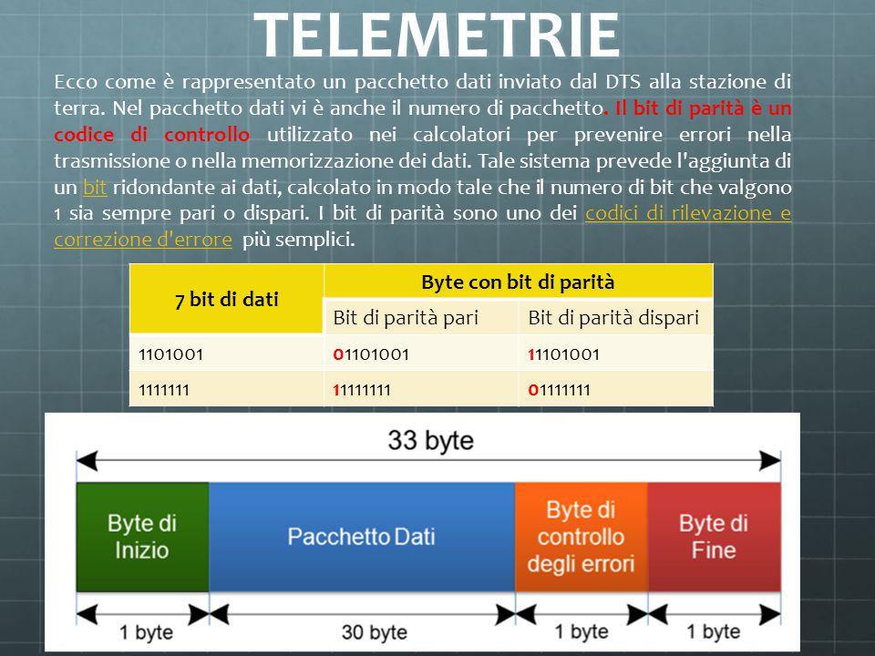TELEMETRIE Ecco come è rappresentato un pacchetto dati inviato dal DTS alla stazione di terra. Nel pacchetto dati vi è anche il numero di pacchetto. I