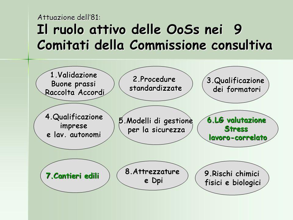 Attuazione dell81: Il ruolo attivo delle OoSs nei 9 Comitati della Commissione consultiva 4.Qualificazione imprese imprese e lav. autonomi 2.Procedure