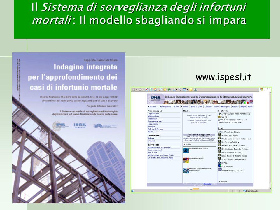 Il Sistema di sorveglianza degli infortuni mortali : Il modello sbagliando si impara www.ispesl.it