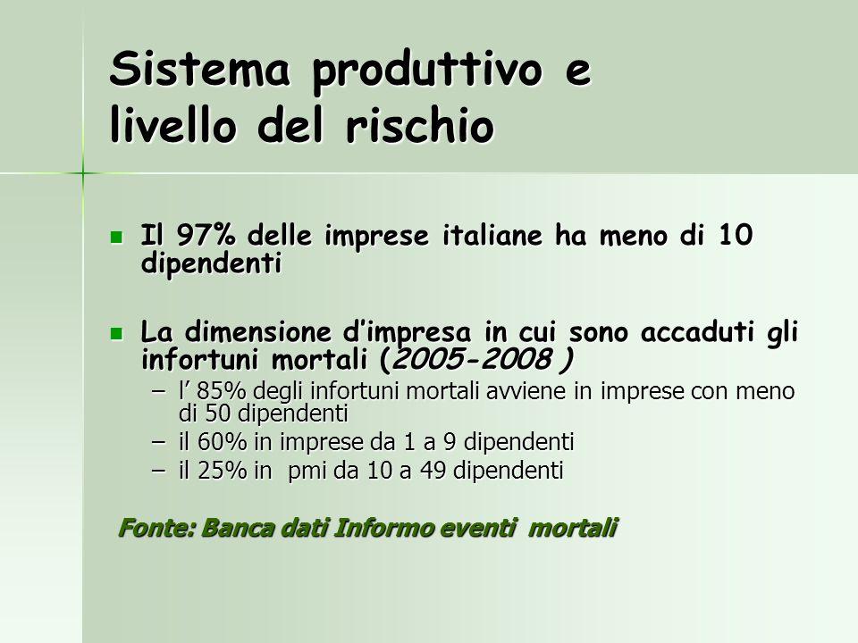 Sistema produttivo e livello del rischio Il 97% delle imprese italiane ha meno di 10 dipendenti Il 97% delle imprese italiane ha meno di 10 dipendenti