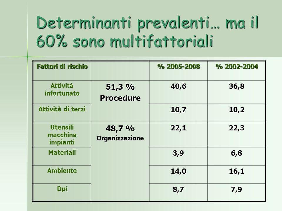 Determinanti prevalenti… ma il 60% sono multifattoriali Fattori di rischio % 2005-2008 % 2002-2004 Attività infortunato 51,3 % Procedure 40,636,8 Atti