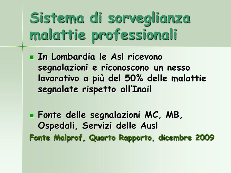 Sistema di sorveglianza malattie professionali In Lombardia le Asl ricevono segnalazioni e riconoscono un nesso lavorativo a più del 50% delle malatti