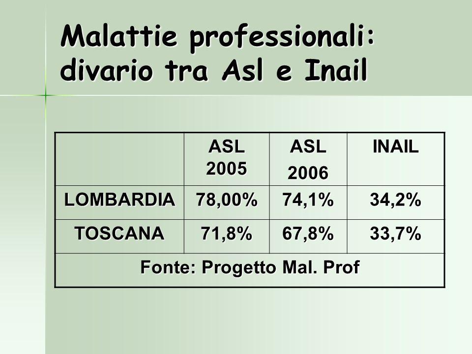 Malattie professionali: divario tra Asl e Inail ASL 2005 ASL2006INAIL LOMBARDIA78,00%74,1%34,2% TOSCANA71,8%67,8%33,7% Fonte: Progetto Mal. Prof