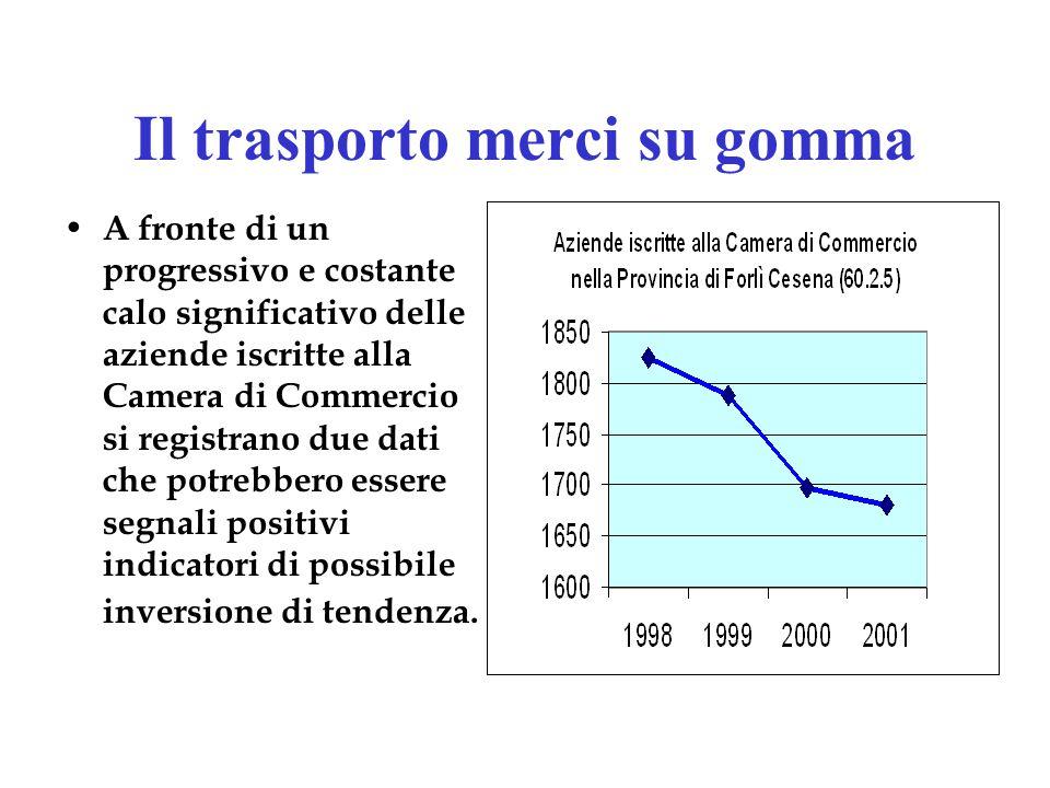 La globalizzazione Il confronto con lestero ha consentito di registrare un ruolo di maggiore passività del nostro territorio che sempre più frequentemente è zona di conquista da parte di concorrenti non italiani ??????