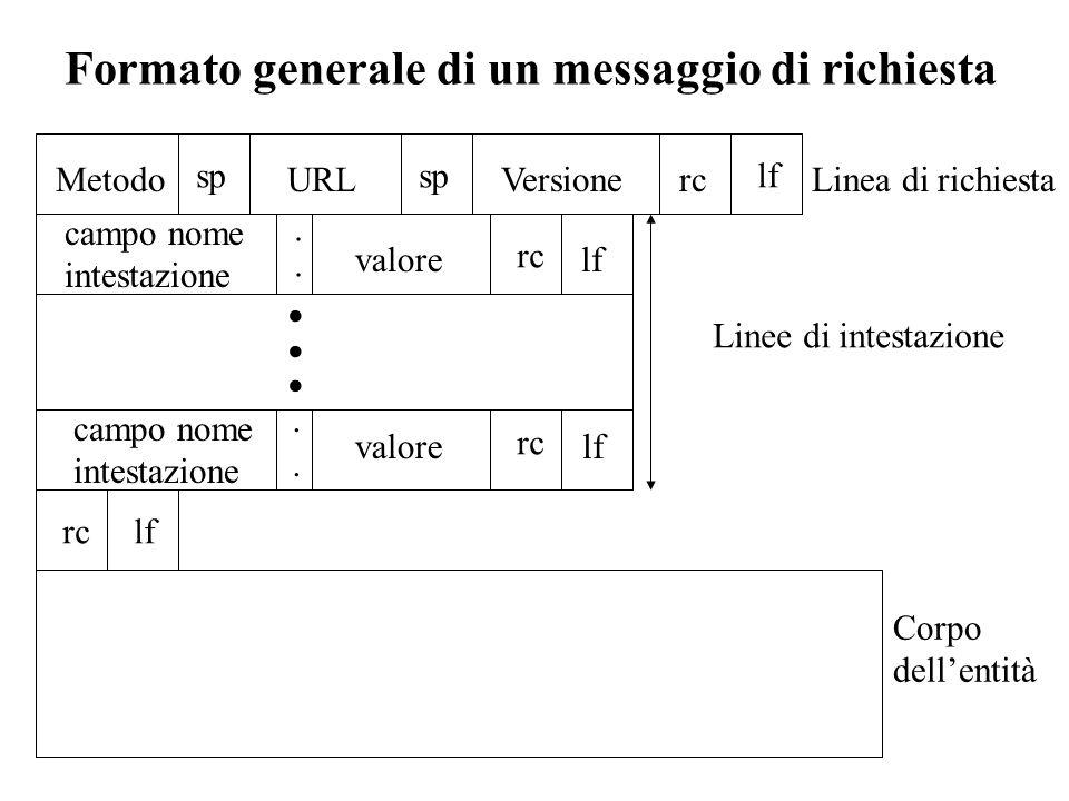 Formato generale di un messaggio di richiesta Linea di richiestaMetodo sp URL sp Versionerc lf campo nome intestazione valore rc lf campo nome intesta