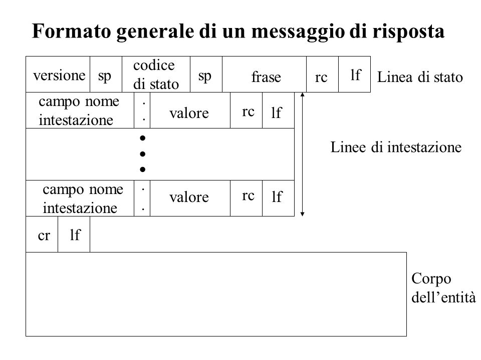 Formato generale di un messaggio di risposta sp fraserc lf campo nome intestazione valore rc lf campo nome intestazione valore rc lf crlf Corpo dellen