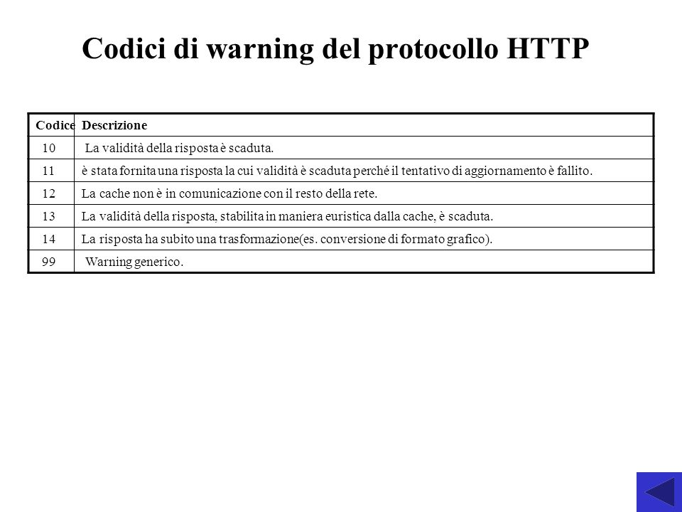Codici di warning del protocollo HTTP Codice Descrizione 10 La validità della risposta è scaduta. 11 è stata fornita una risposta la cui validità è sc