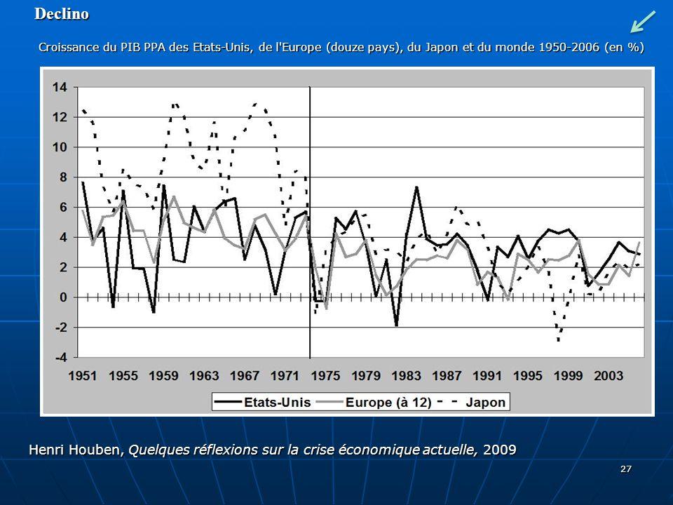 27 Declino Croissance du PIB PPA des Etats-Unis, de l'Europe (douze pays), du Japon et du monde 1950-2006 (en %) Croissance du PIB PPA des Etats-Unis,