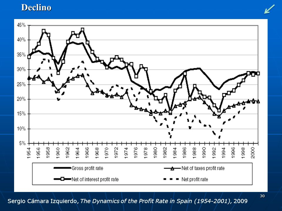 30 Sergio Cámara Izquierdo, The Dynamics of the Profit Rate in Spain (1954-2001), 2009 Declino