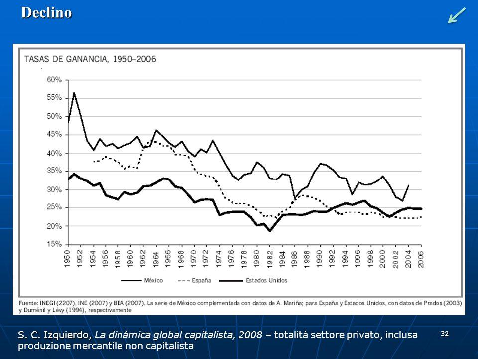 32 Declino S. C. Izquierdo, S. C. Izquierdo, La dinámica global capitalista, 2008 – totalità settore privato, inclusa produzione mercantile non capita