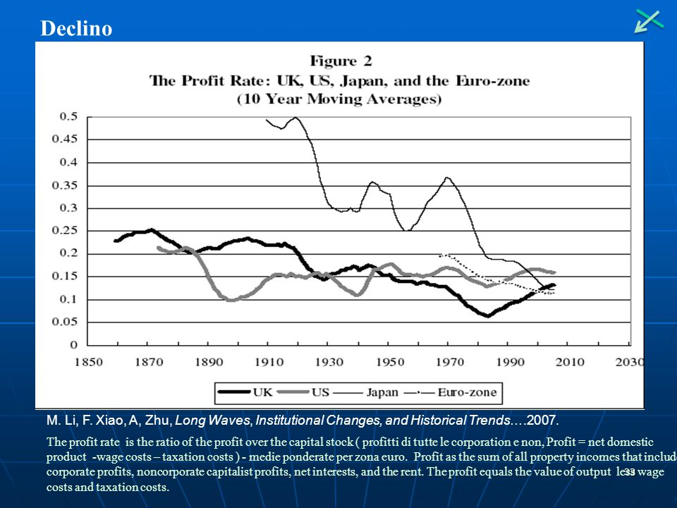 33 Declino M. Li, F. Xiao, A, Zhu, Long Waves, Institutional Changes, and Historical Trends….2007. The profit rate is the ratio of the profit over the