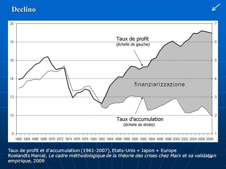 38 Declino Taux de profit et daccumulation (1961-2007), Etats-Unis + Japon + Europe Roelandts Marcel, Le cadre méthodologique de la théorie des crises