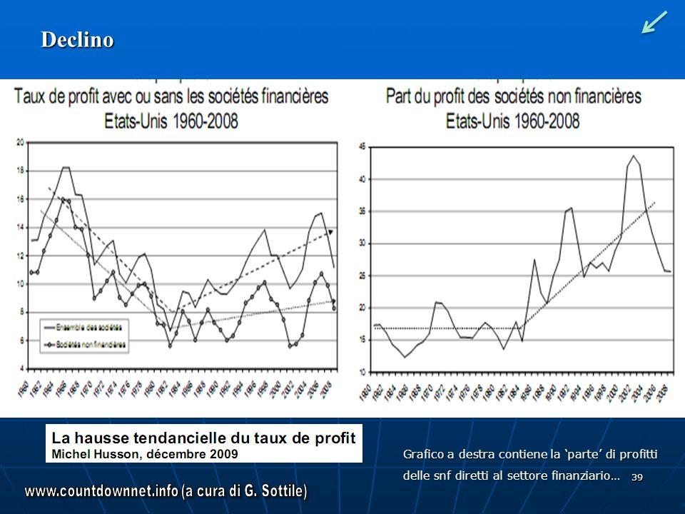39 Declino Grafico a destra contiene la parte di profitti delle snf diretti al settore finanziario…