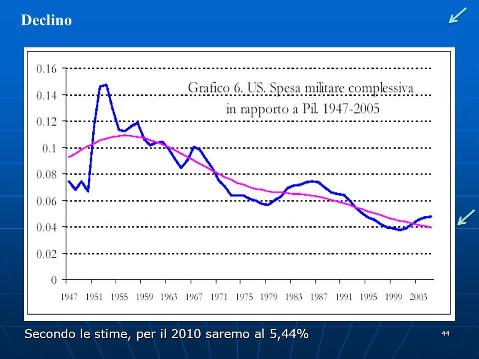 44 Declino Secondo le stime, per il 2010 saremo al 5,44%